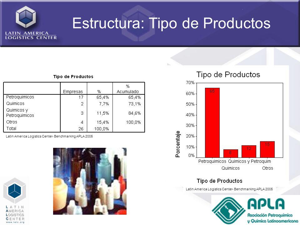Estructura: Tipo de Productos