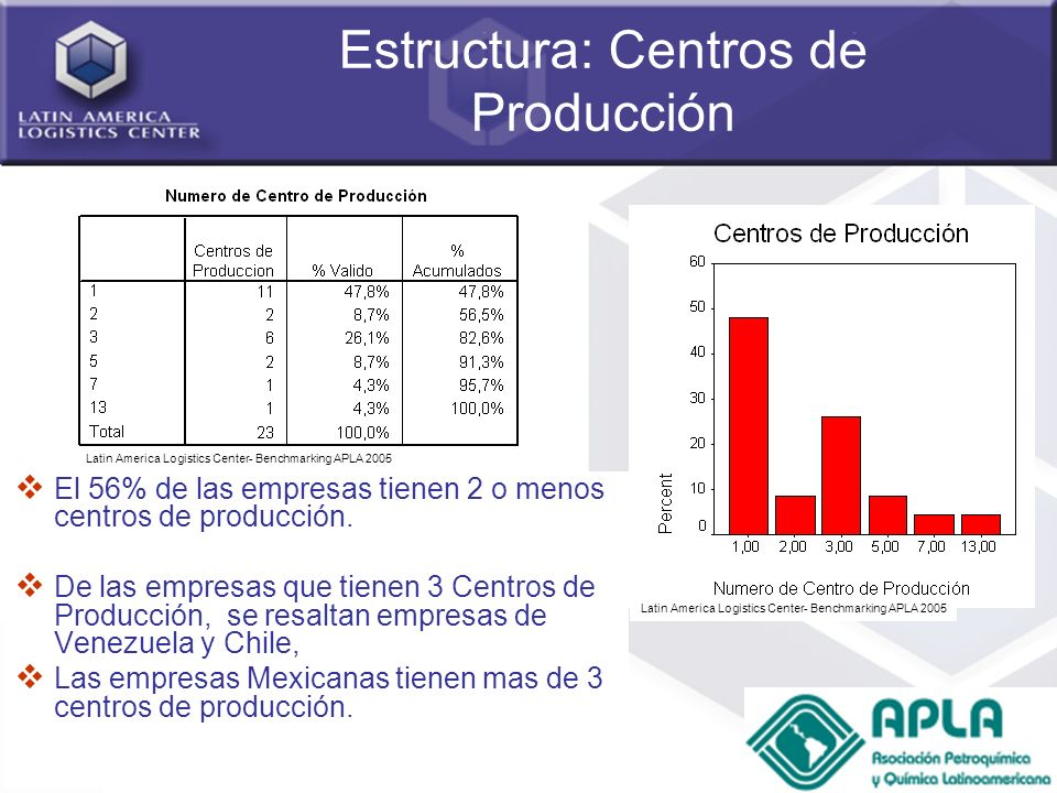 Estructura: Centros de Producción