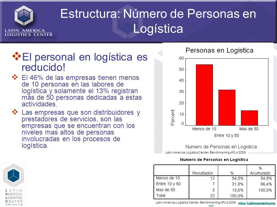 Estructura: Número de Personas en Logística