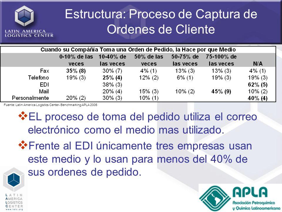 Estructura: Proceso de Captura de Ordenes de Cliente