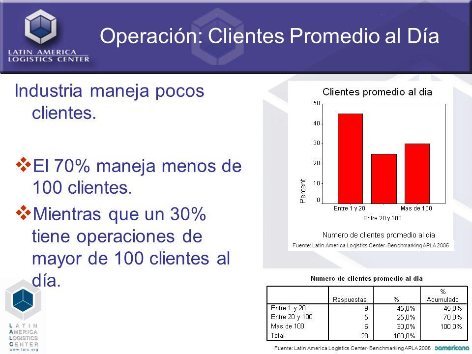 Operación: Clientes Promedio al Día