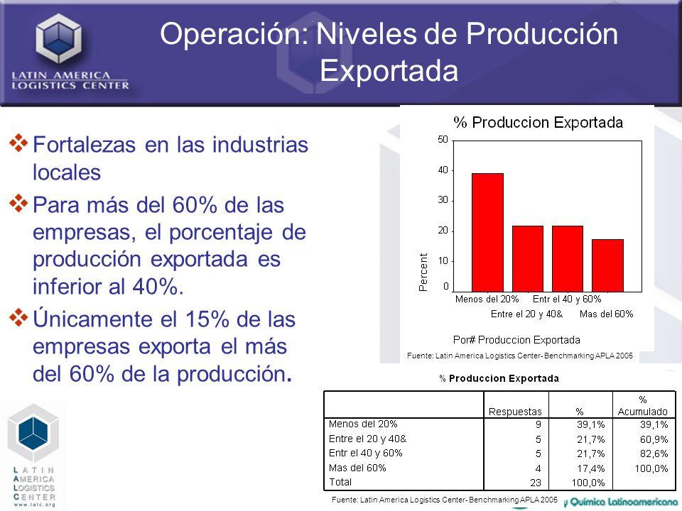 Operación: Niveles de Producción Exportada