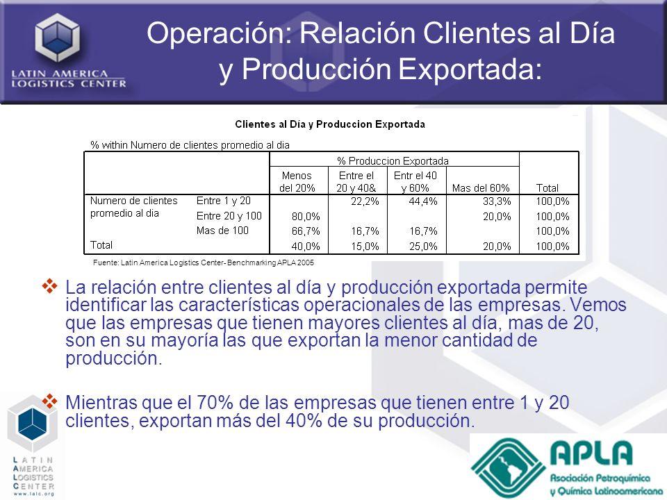 Operación: Relación Clientes al Día y Producción Exportada: