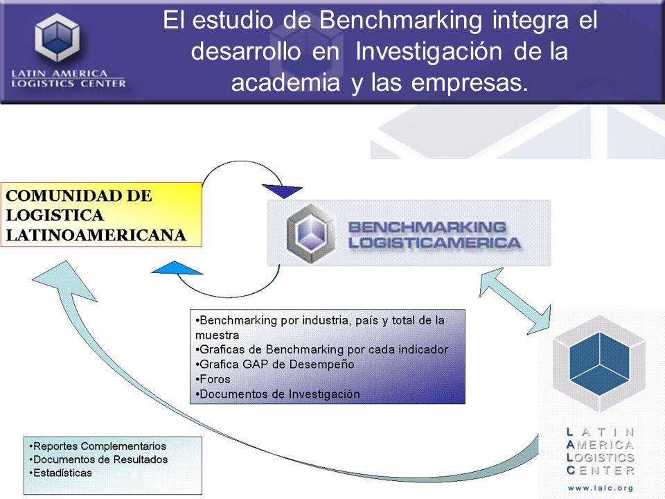 El estudio de Benchmarking integra el desarrollo en Investigación de la academia y las empresas.