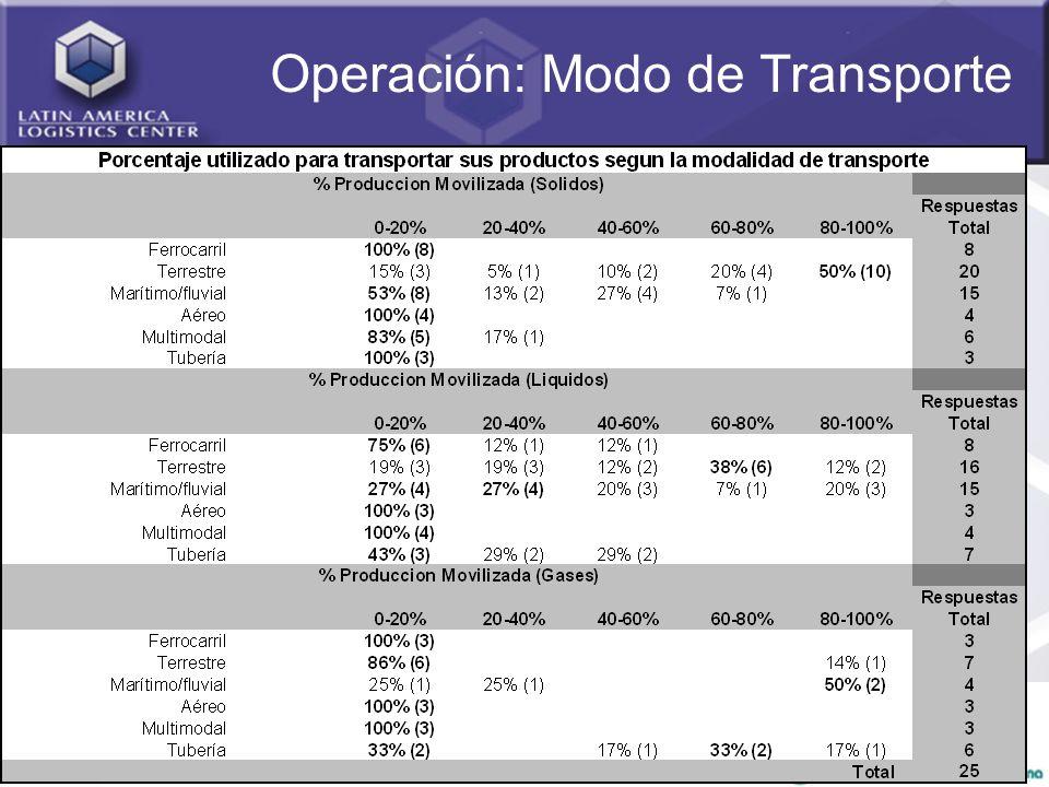 Operación: Modo de Transporte