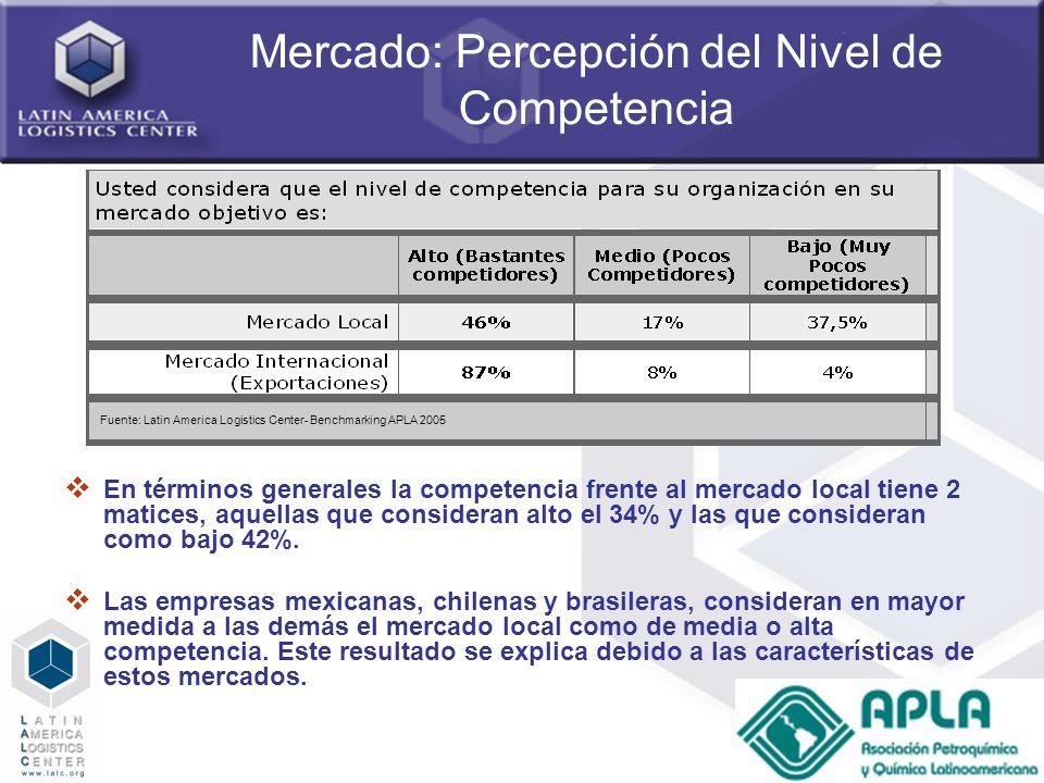 Mercado: Percepción del Nivel de Competencia