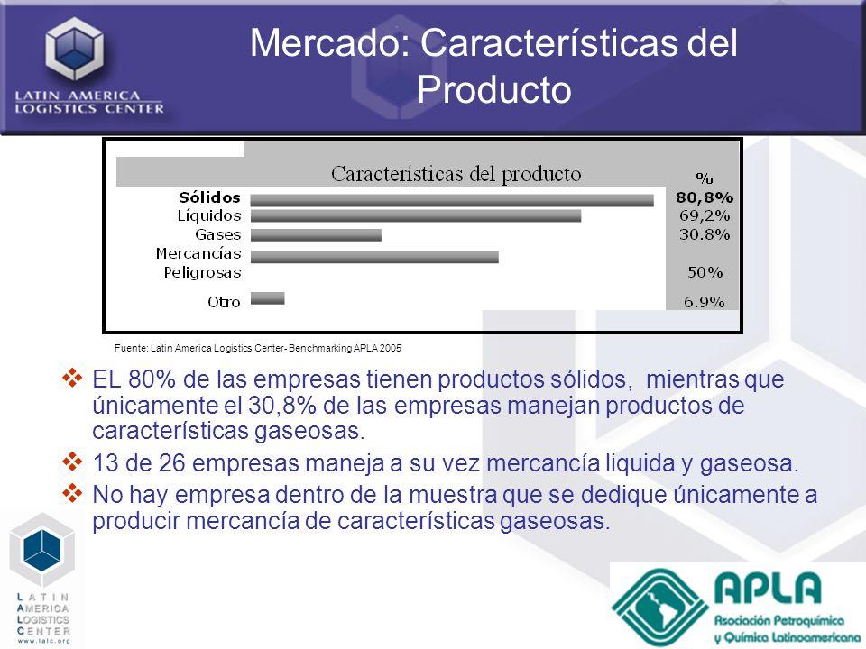 Mercado: Características del Producto