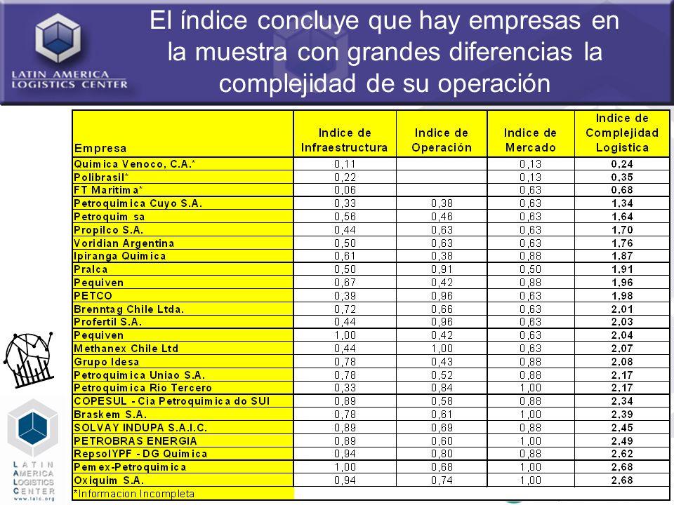 El índice concluye que hay empresas en la muestra con grandes diferencias la complejidad de su operación