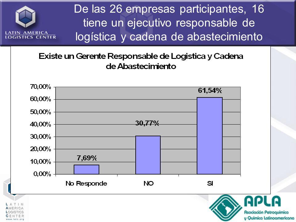 De las 26 empresas participantes, 16 tiene un ejecutivo responsable de logística y cadena de abastecimiento