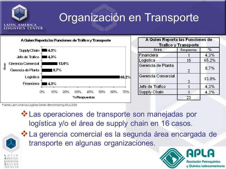 Organización en Transporte