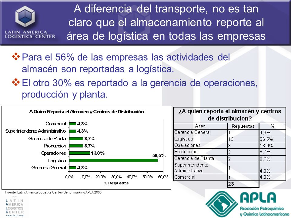 A diferencia del transporte, no es tan claro que el almacenamiento reporte al área de logística en todas las empresas