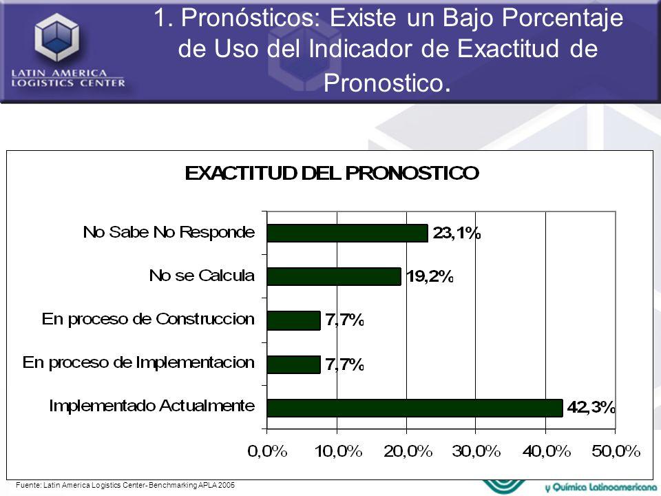 1. Pronósticos: Existe un Bajo Porcentaje de Uso del Indicador de Exactitud de Pronostico.