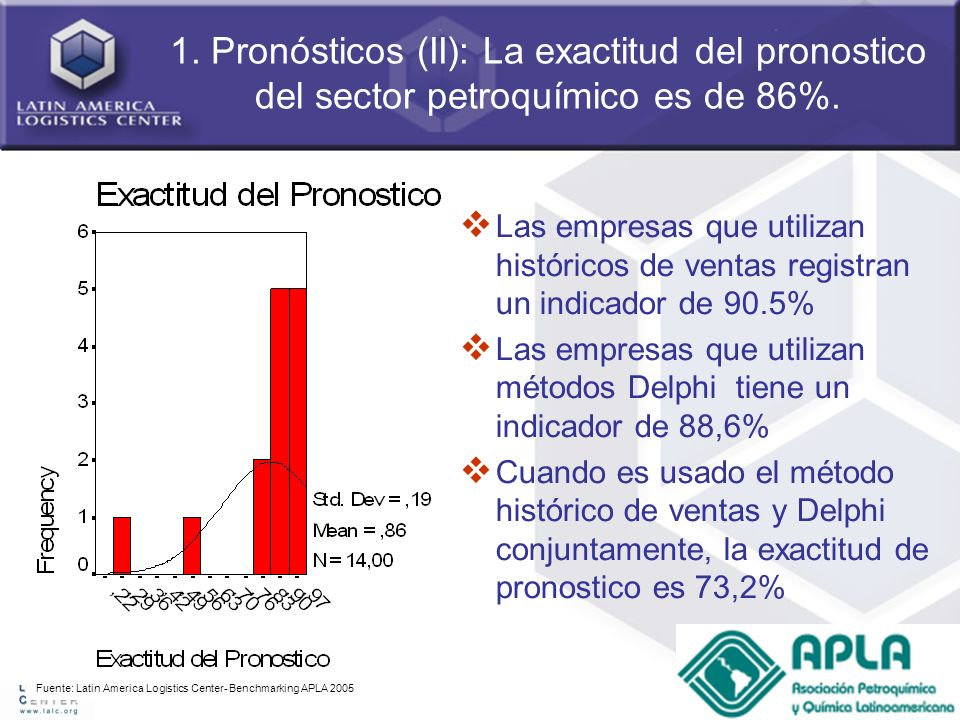 1. Pronósticos (II): La exactitud del pronostico del sector petroquímico es de 86%.
