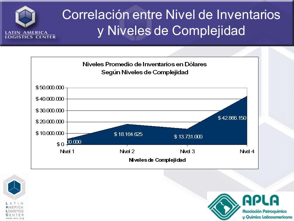 Correlación entre Nivel de Inventarios y Niveles de Complejidad