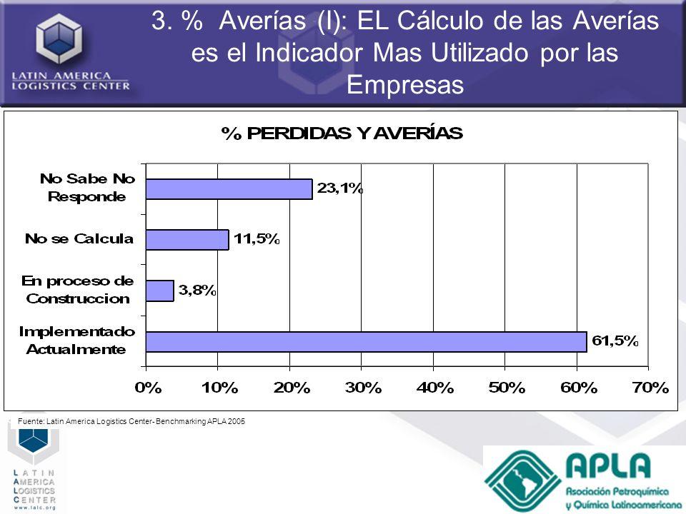 3. % Averías (I): EL Cálculo de las Averías es el Indicador Mas Utilizado por las Empresas