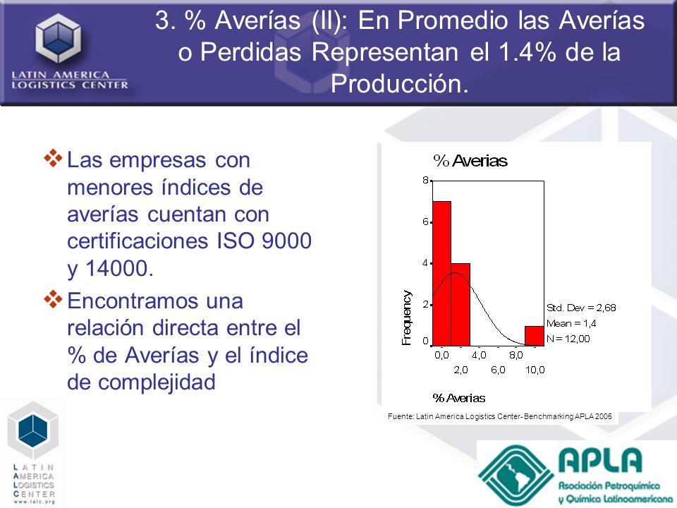 3. % Averías (II): En Promedio las Averías o Perdidas Representan el 1