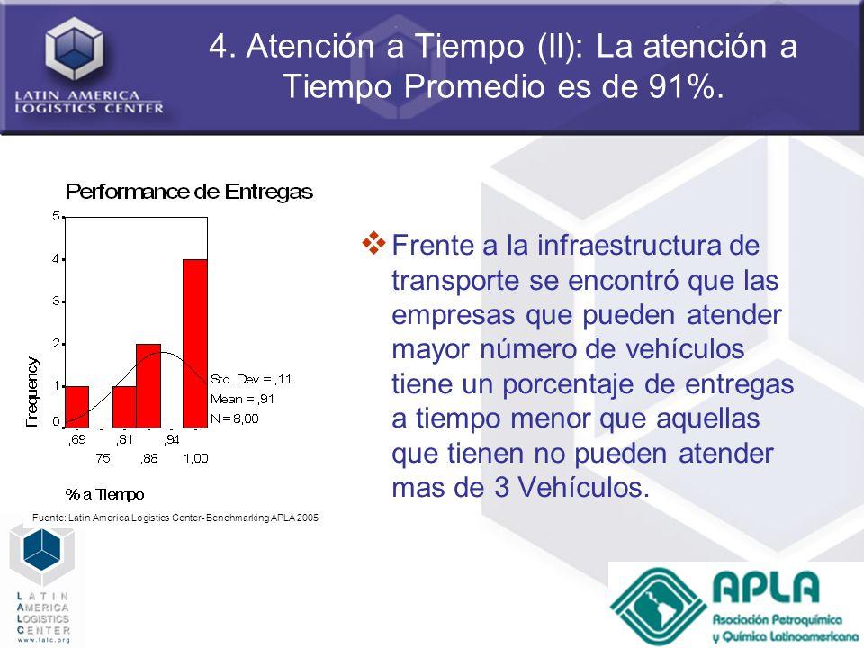 4. Atención a Tiempo (II): La atención a Tiempo Promedio es de 91%.