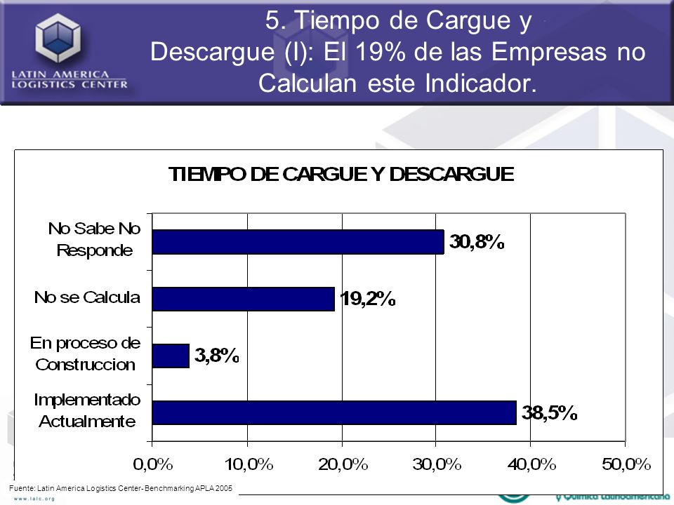 5. Tiempo de Cargue y Descargue (I): El 19% de las Empresas no Calculan este Indicador.