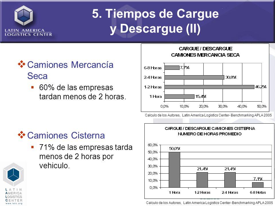 5. Tiempos de Cargue y Descargue (II)