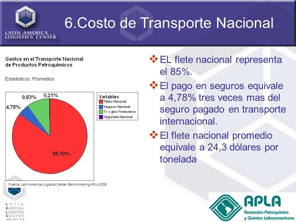 6.Costo de Transporte Nacional
