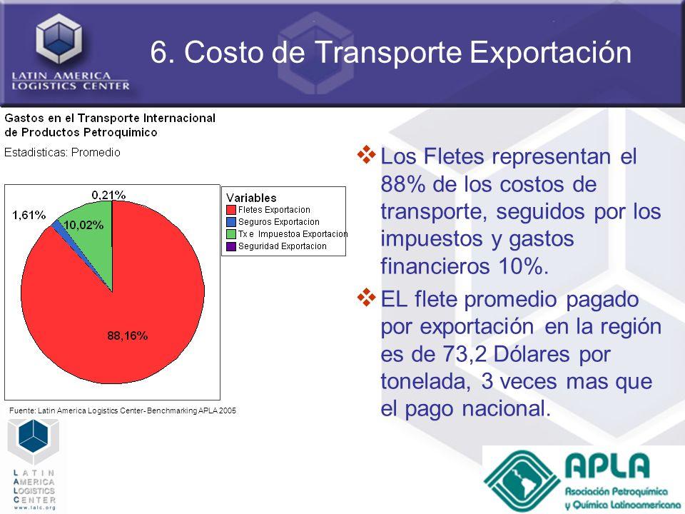 6. Costo de Transporte Exportación