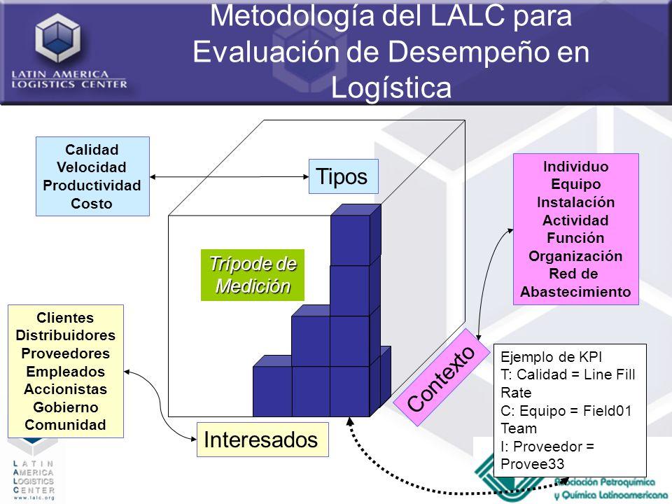 Metodología del LALC para Evaluación de Desempeño en Logística