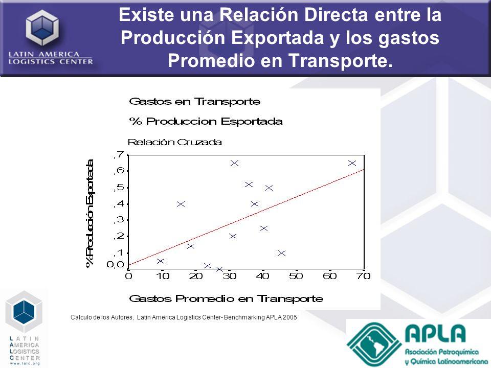 Existe una Relación Directa entre la Producción Exportada y los gastos Promedio en Transporte.