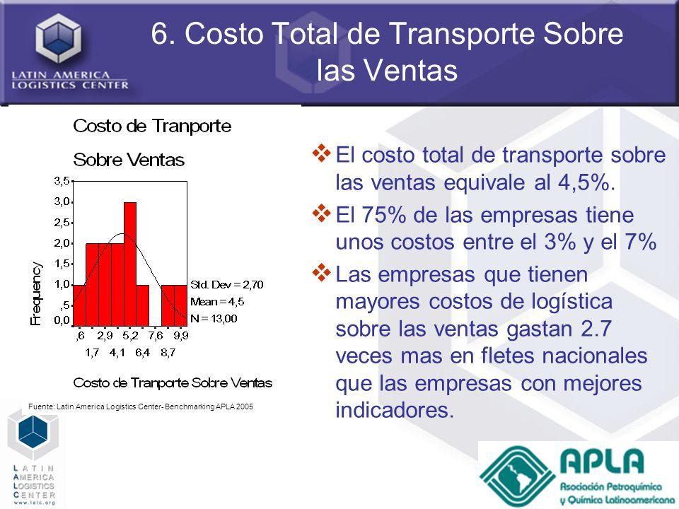 6. Costo Total de Transporte Sobre las Ventas