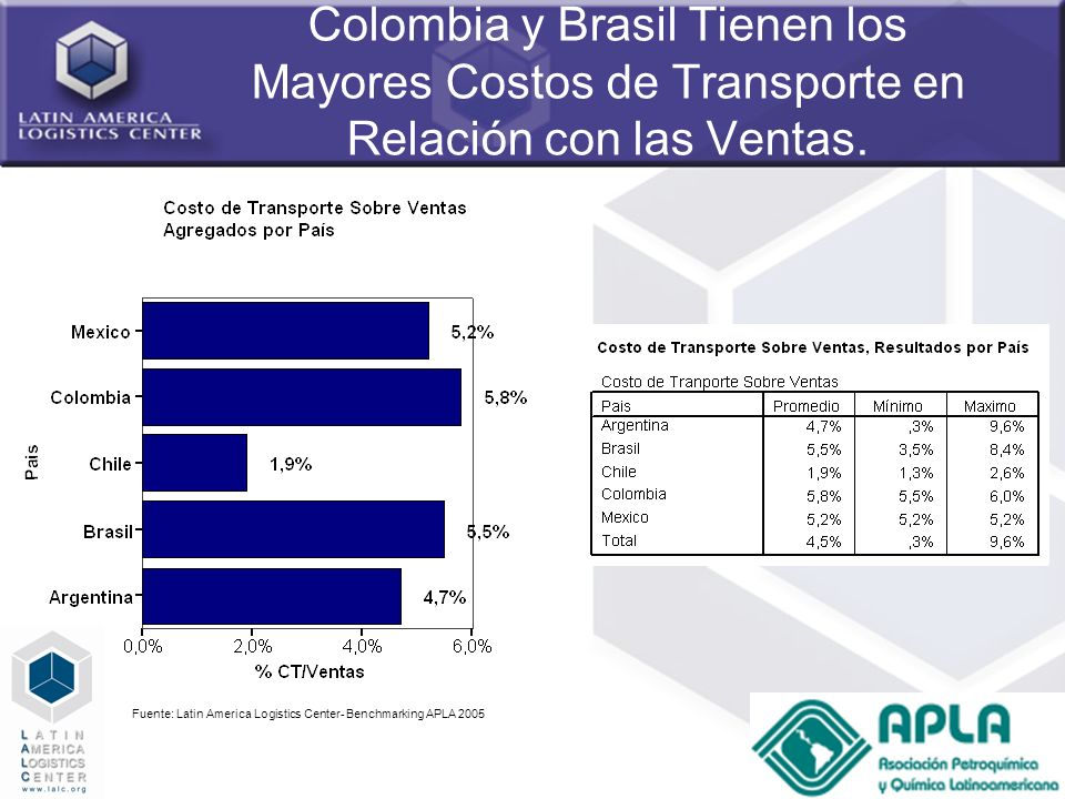 Colombia y Brasil Tienen los Mayores Costos de Transporte en Relación con las Ventas.