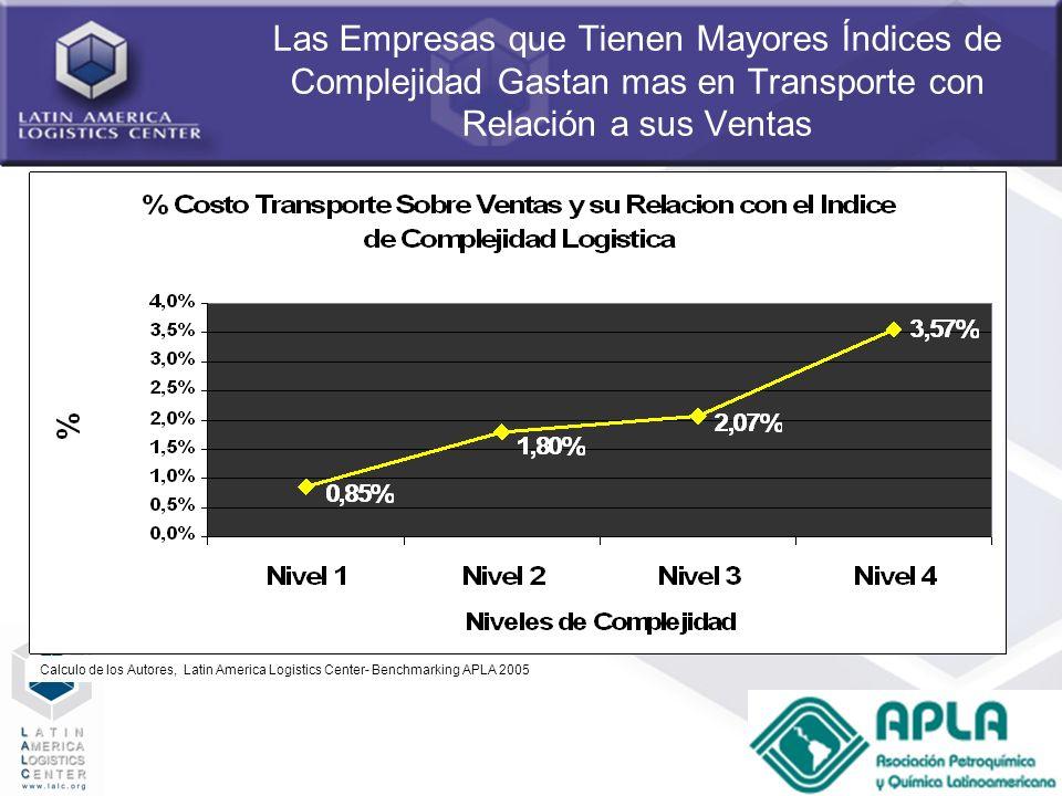 Las Empresas que Tienen Mayores Índices de Complejidad Gastan mas en Transporte con Relación a sus Ventas