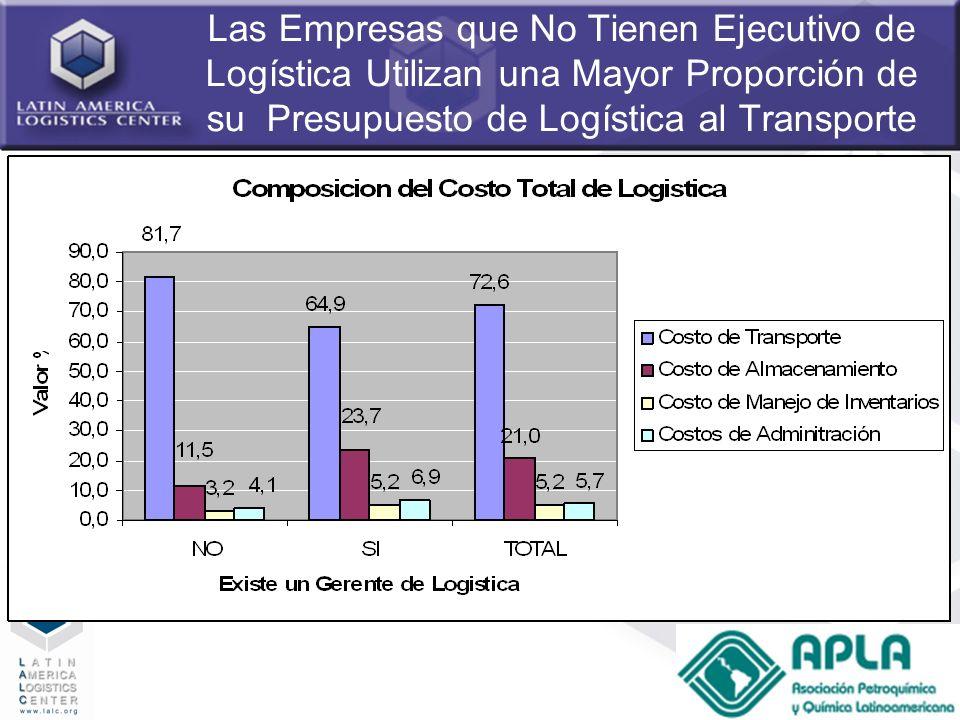 Las Empresas que No Tienen Ejecutivo de Logística Utilizan una Mayor Proporción de su Presupuesto de Logística al Transporte