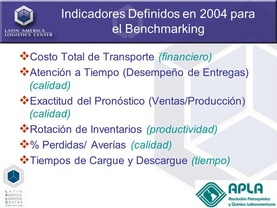 Indicadores Definidos en 2004 para el Benchmarking