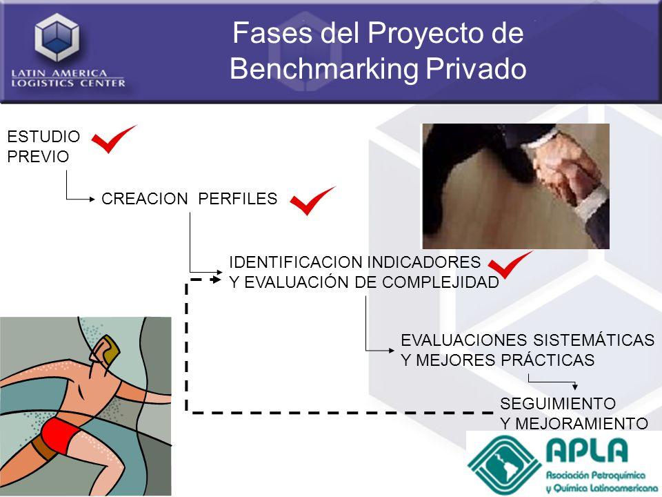 Fases del Proyecto de Benchmarking Privado