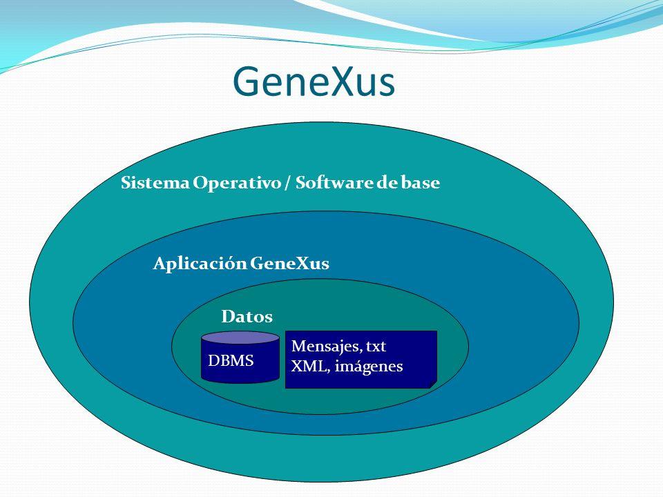 GeneXus Sistema Operativo / Software de base Aplicación GeneXus Datos