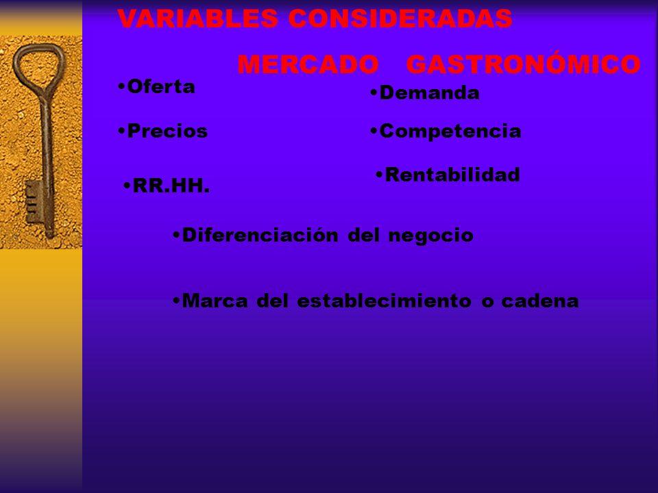 VARIABLES CONSIDERADAS MERCADO GASTRONÓMICO