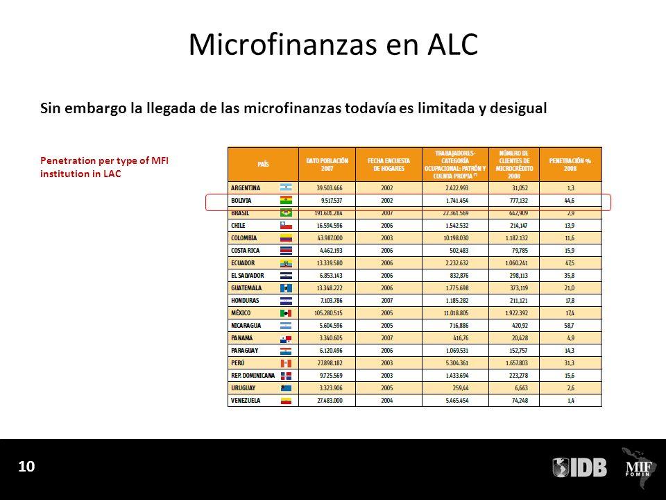 Microfinanzas en ALC Sin embargo la llegada de las microfinanzas todavía es limitada y desigual.
