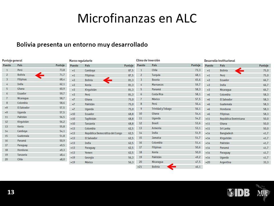 Microfinanzas en ALC Bolivia presenta un entorno muy desarrollado