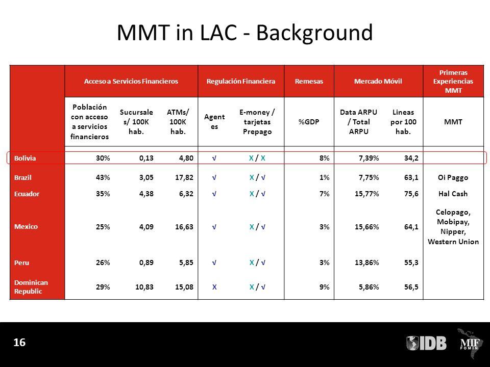 MMT in LAC - Background Población con acceso a servicios financieros