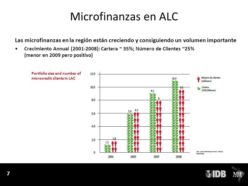 Microfinanzas en ALC Las microfinanzas en la región están creciendo y consiguiendo un volumen importante.