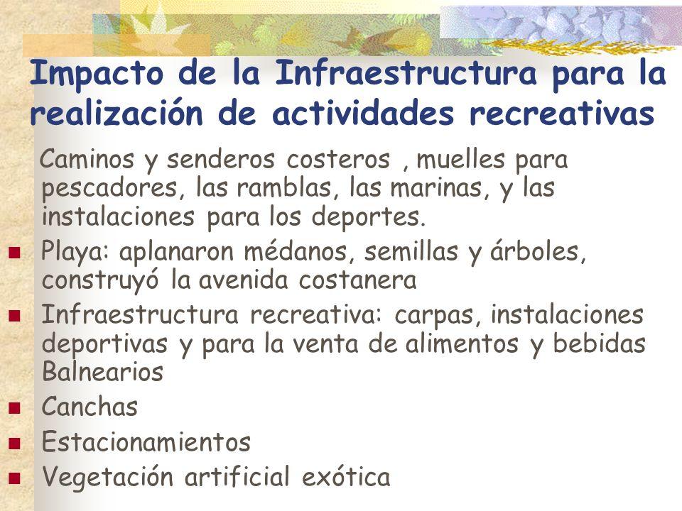 Impacto de la Infraestructura para la realización de actividades recreativas