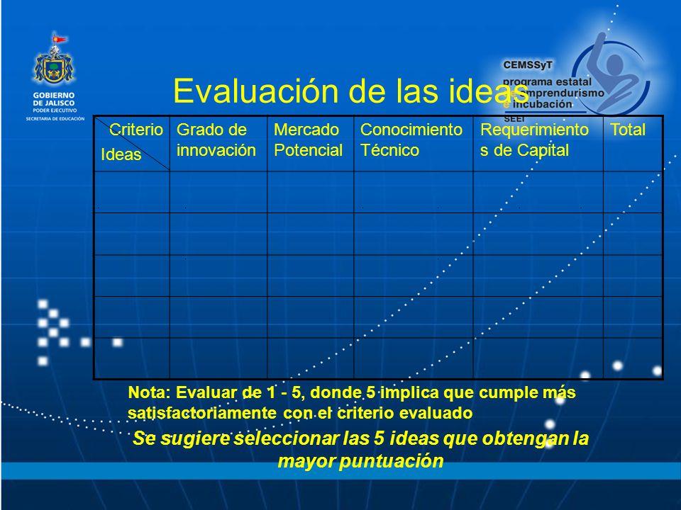 Evaluación de las ideas