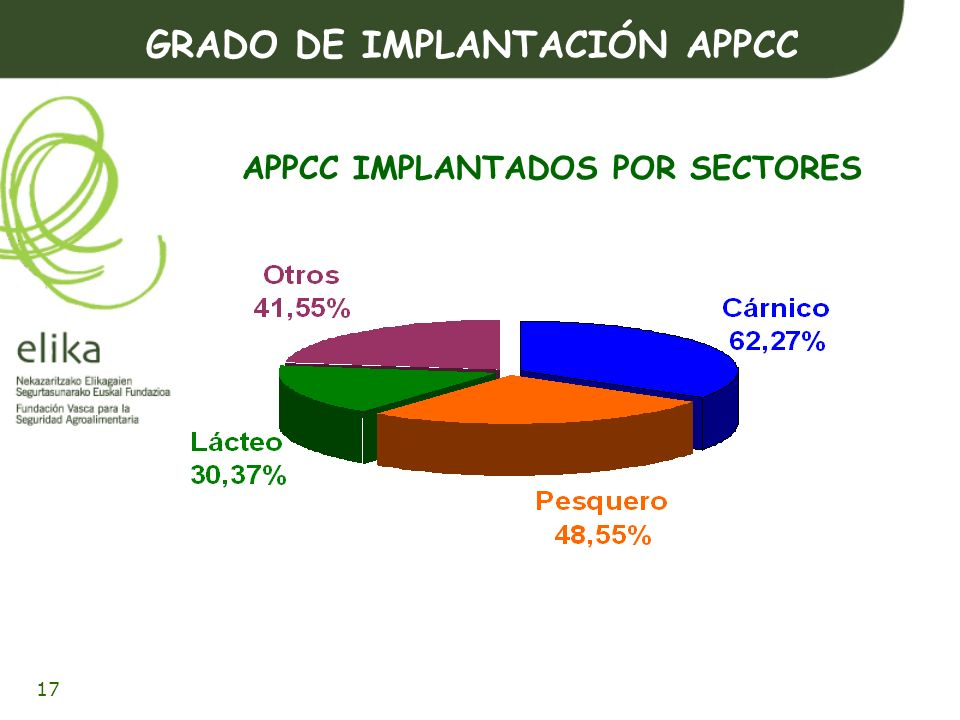 APPCC IMPLANTADOS POR SECTORES