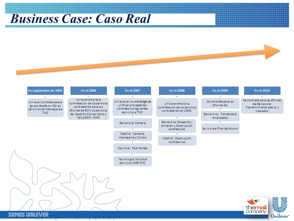 Business Case: Caso Real