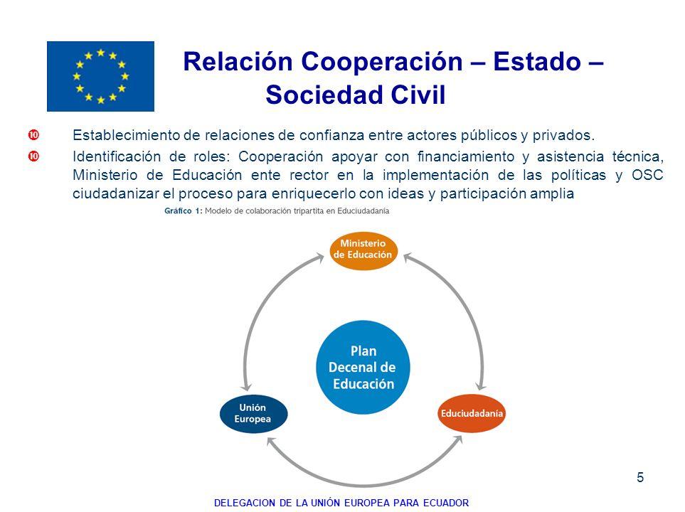 Relación Cooperación – Estado – Sociedad Civil