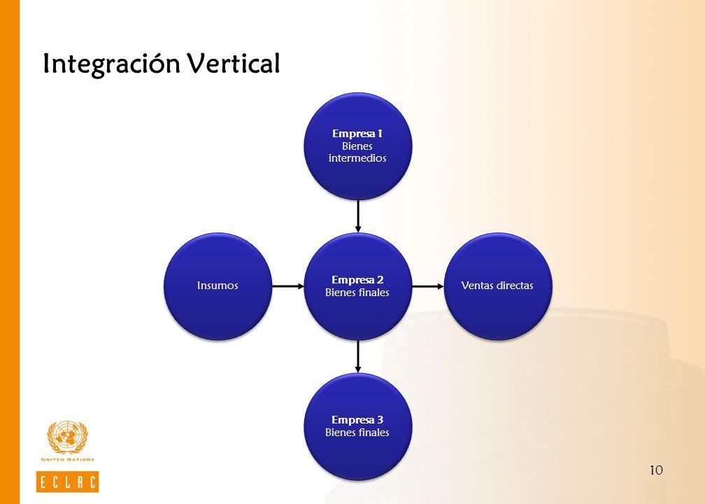 Integración Vertical Empresa 2 Bienes finales