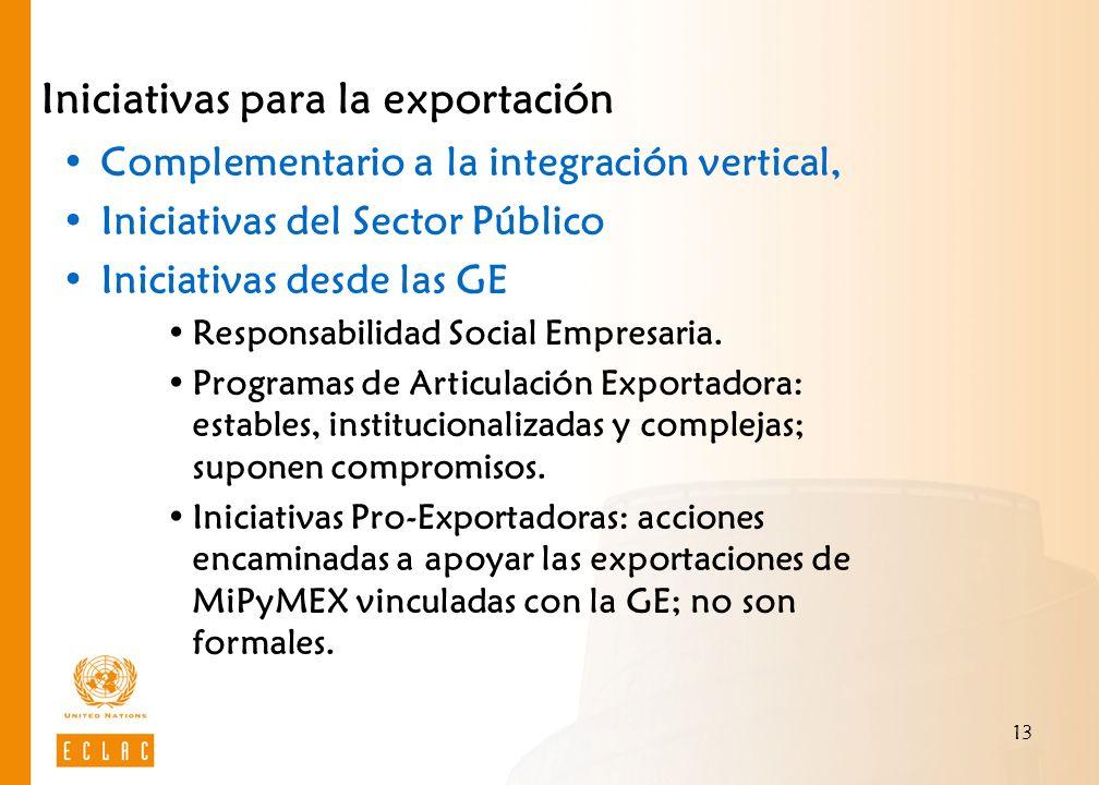 Iniciativas para la exportación