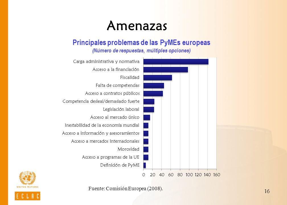 Amenazas Principales problemas de las PyMEs europeas