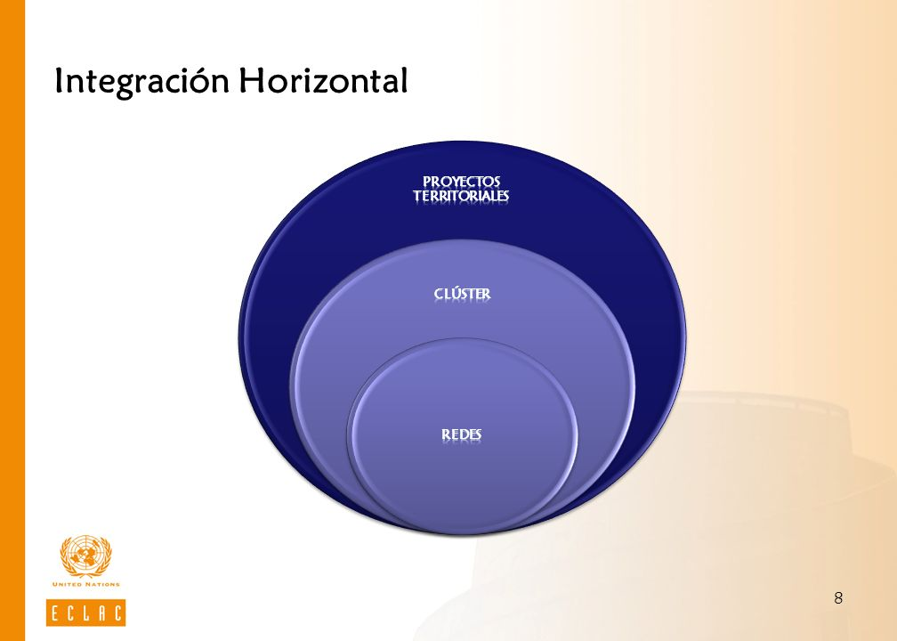 Integración Horizontal