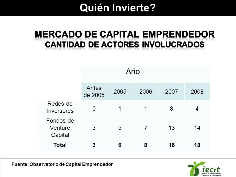 Mercado de Capital Emprendedor Cantidad de actores involucrados