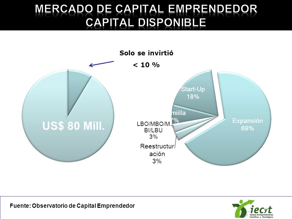 Mercado de Capital Emprendedor Capital disponible